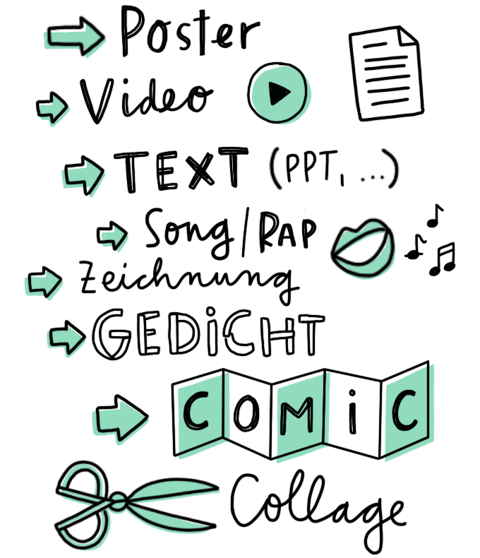 Poster, Video, Text, Song, Zeichnung, Gedicht, Comic, Collage